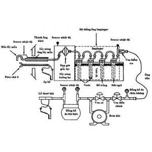 Thiết bị lấy mẫu khí thải Isokinetic